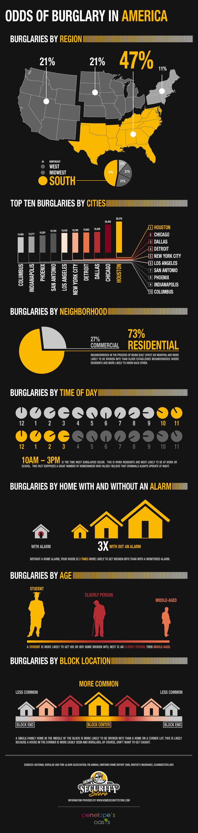 Odds of Burglary in America
