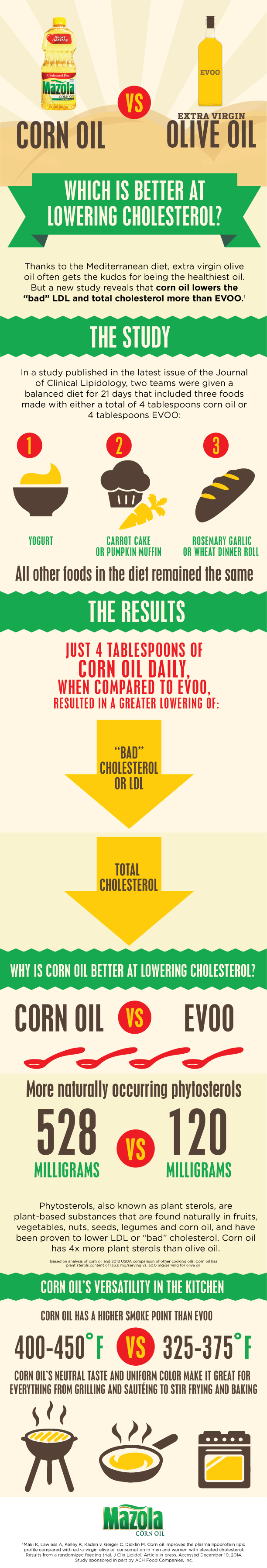 Corn Oil vs Olive Oil Infographic